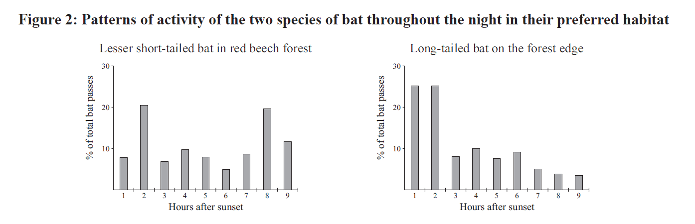 bats - activity vs hours after sunset.png