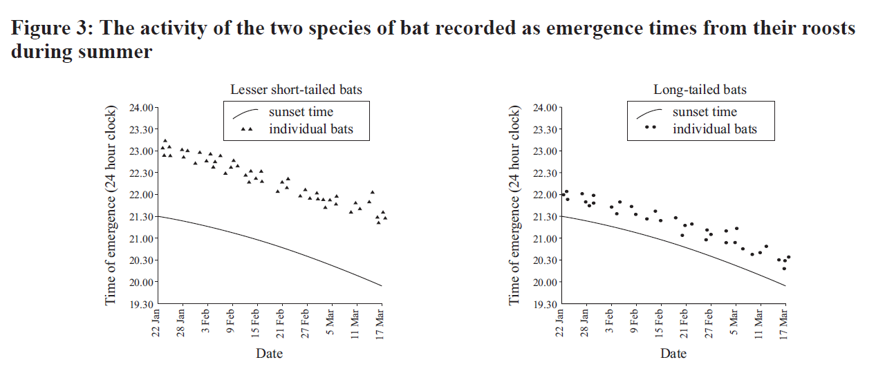 bats - emergence from roosts.png